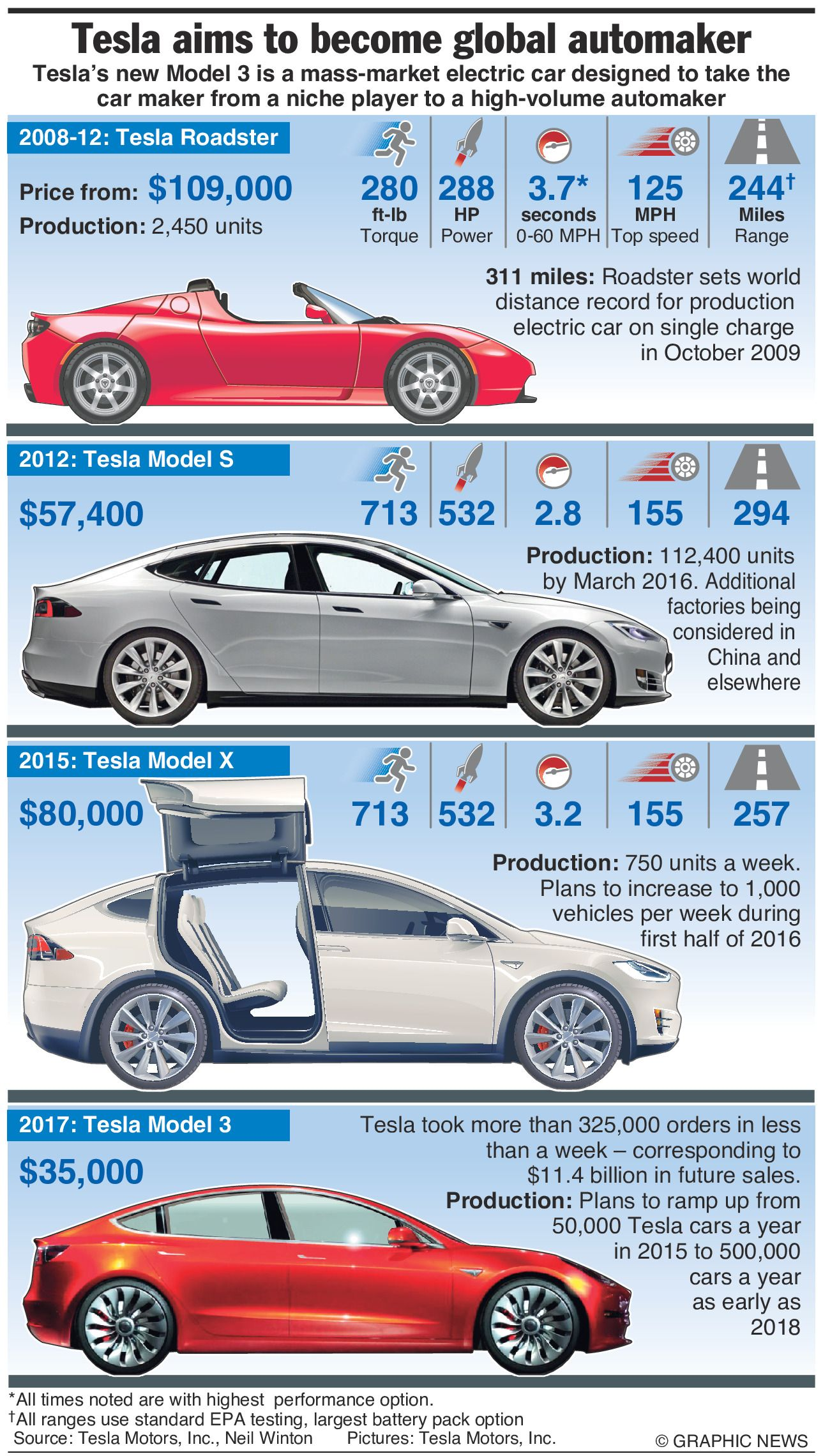 A Brief History Of Tesla Cars In One Simple Infographic Electric Car