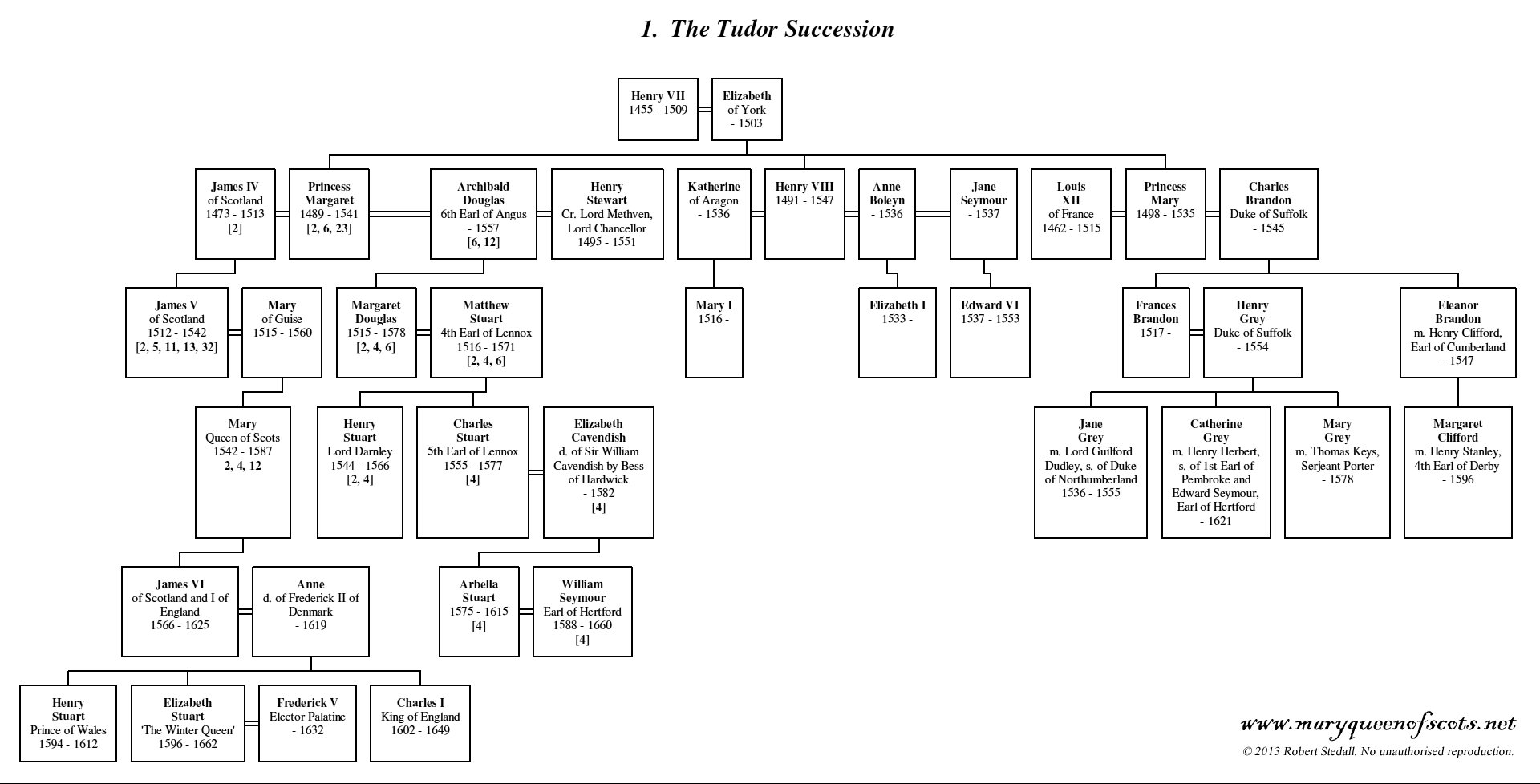 Image result for lady jane grey family tree | Family tree ...
