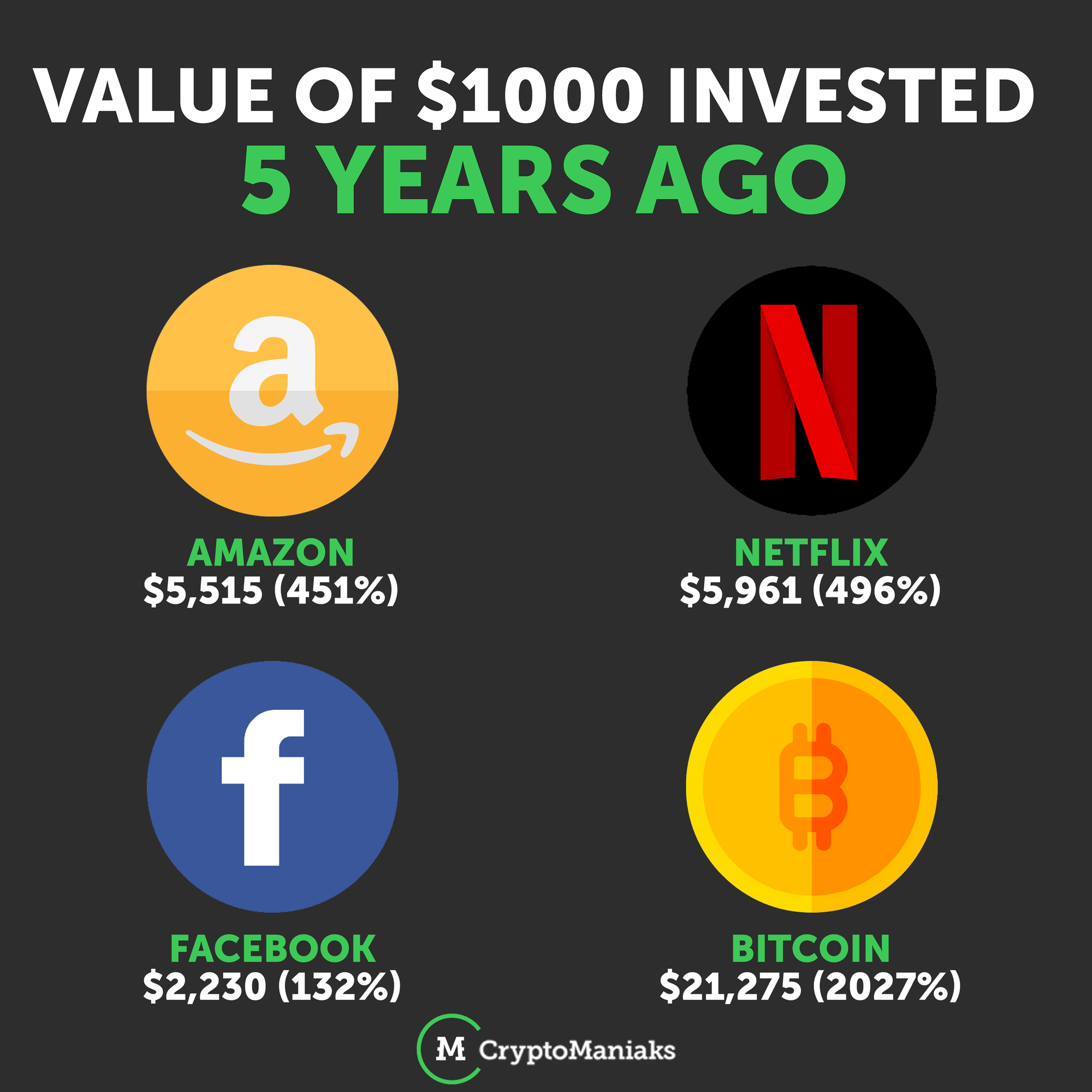 if you invested in bitcoin 5 years ago