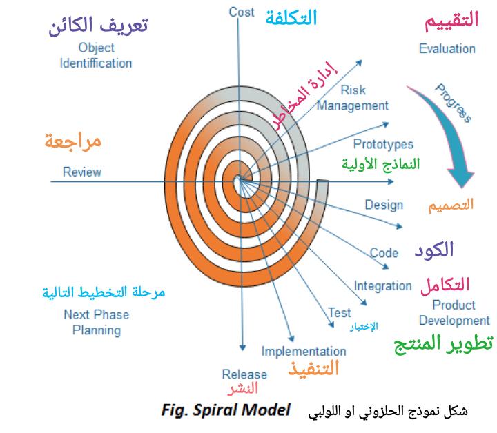 النموذج الحلزوني او الدوامة بالتفصيل دورة حياة تطوير النظام او البرمجياتsdlc Spiral Model Spiral Model Risk Management Development