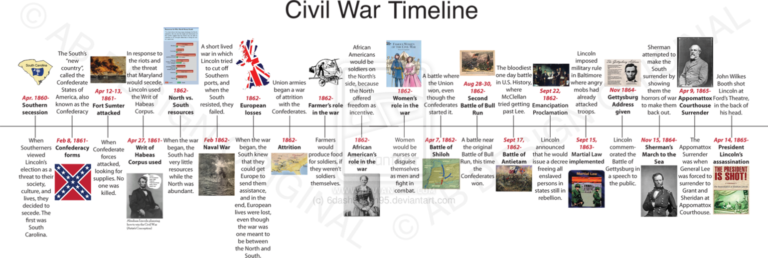 Civil War Timeline Homework Assignment By DashDash On