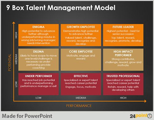 Create Impressive Talent Management Presentation Slides