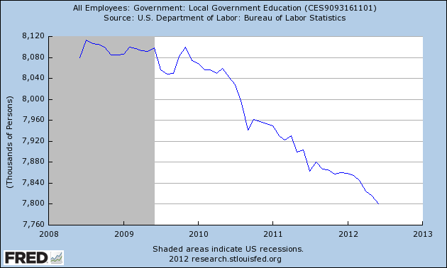 In the last three years, government have shed more than 300,000 teaching jobs, as this chart shows via ThinkProgress
