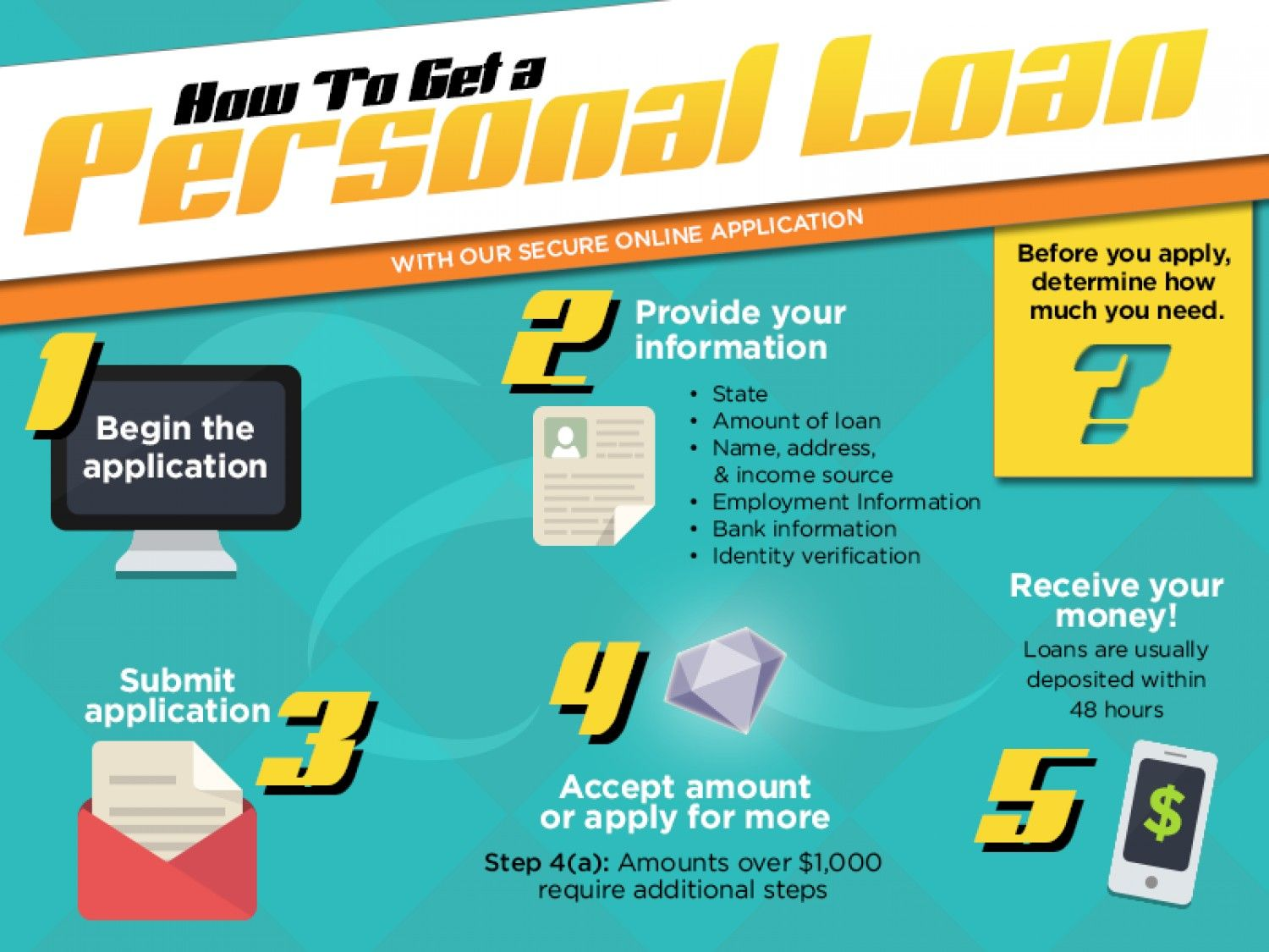 How to Get a Personal Loan Infographic | Finance | Pinterest