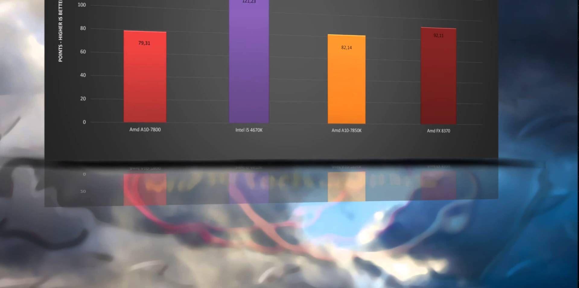 AMD FX 8370 vs INTEL i5 4670K vs A10-7850K - BENCHMARKS