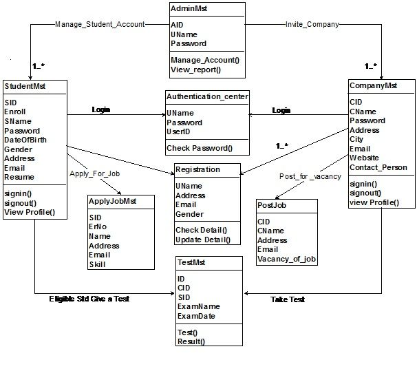 Class Diagram For Online Campus Selection System Asp Project