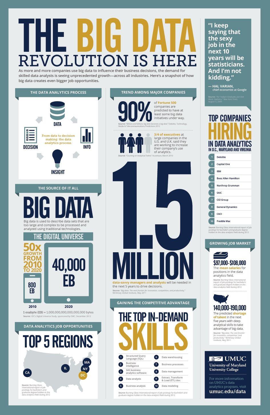 The Big Data Storyboard! http://itusers.wordpress.com/