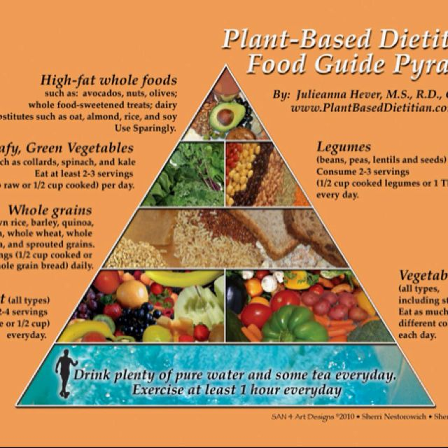 Watched forks over knives-- going plant based.