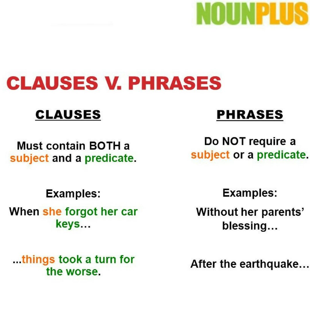 What Is Phrase What Is Clause Difference Between Phrase