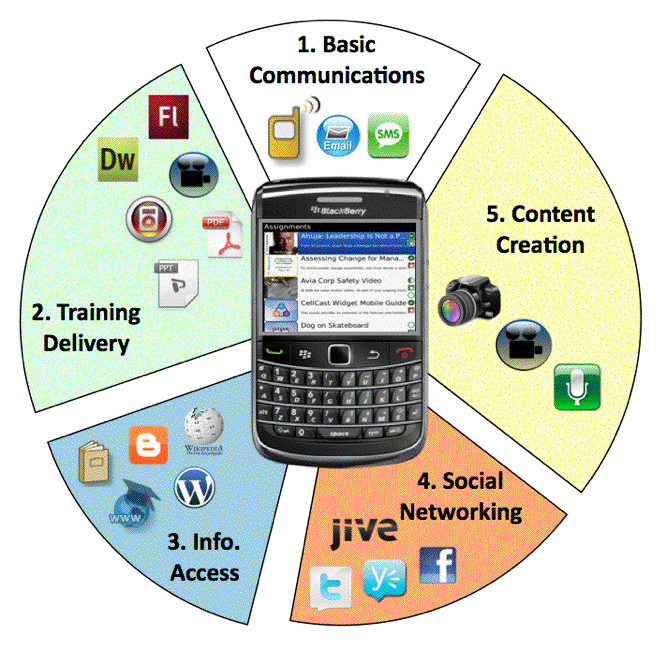 The Innovative Educator Finally Research Based Proof That Students Use Cell Phones For Learning Learning Technology Mobile Learning Instructional Technology