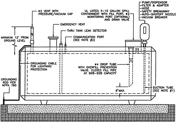 Image result for concrete pad for propane generator for Room design method nfpa 13
