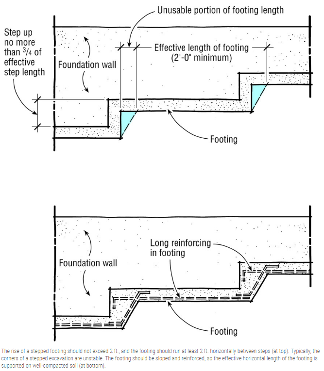 Stepped Footings Stemwall Design Foundation Engineering Eng Tips Footing Foundation Roof Detail Foundation Engineering