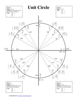 Unit Circle Blank And Completed Solutionstomath