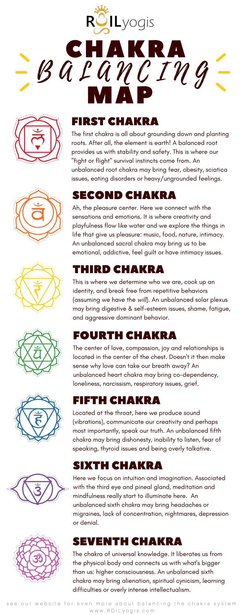 Each Chakra Has A Symbol Color Element And Relation To Our Current Emotional And Physical Well Being That Help Us To With Images Chakra Chakra Meditation Reiki Symbols