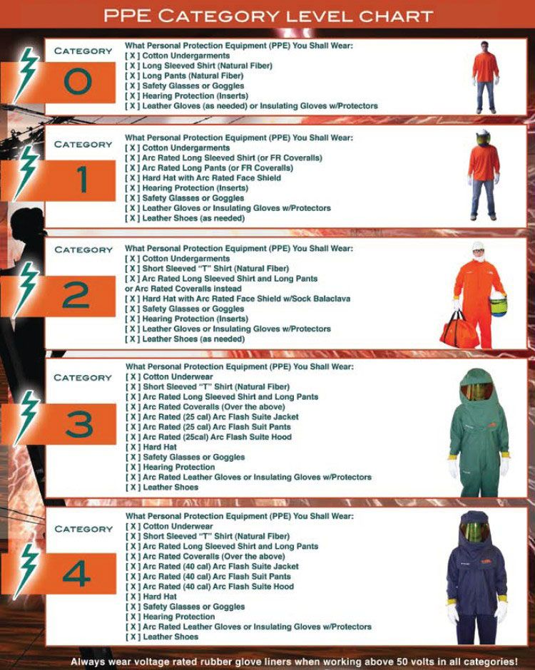 4 levels of ppe arc flash ppe levels flame resistant With arc flash ppe requirements