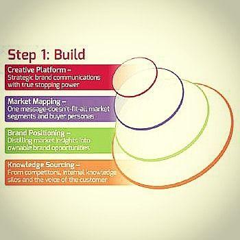 Step  Build Source BoommCom Creativity Platform Brand