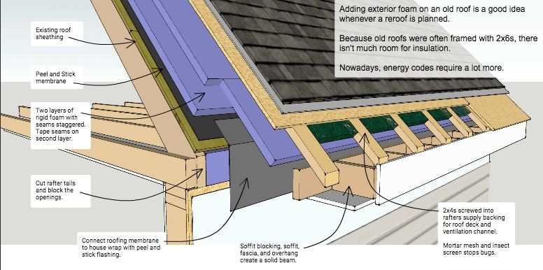 Pin By Michael Mcvicker On Roof Roof Insulation Exterior Insulation Roof Design