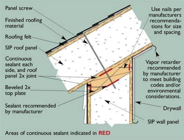 Greenbuildingtalk Sips Eave Of Destruction Sip House Sips Panels Structural Insulated Panels