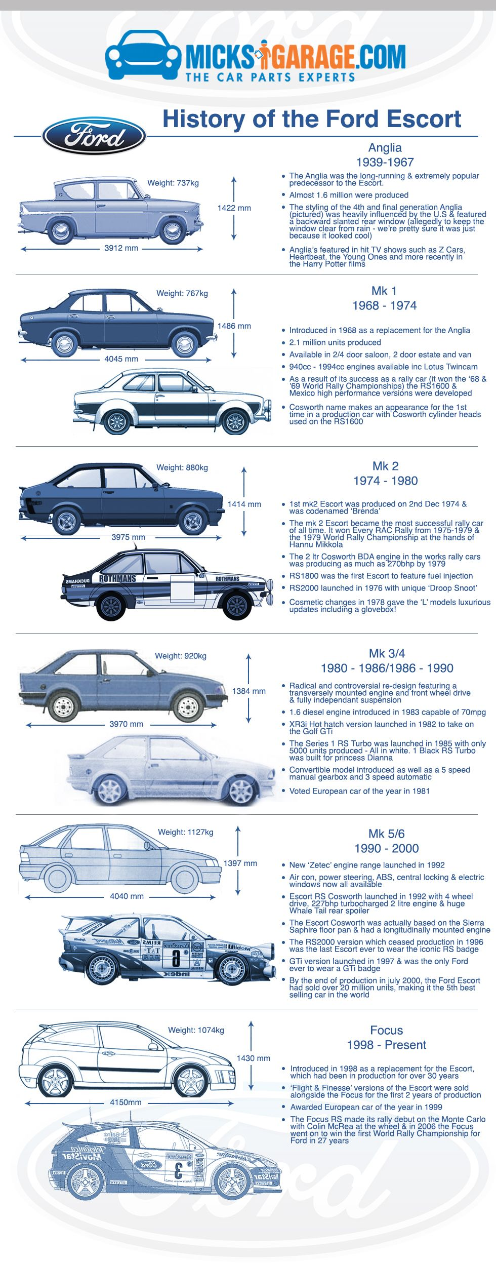 a history of the ford escort. the 5th best-selling car in the world