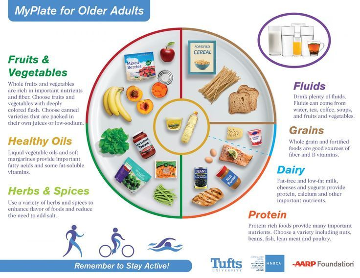 The new MyPlate for Older Adults graphic from nutrition