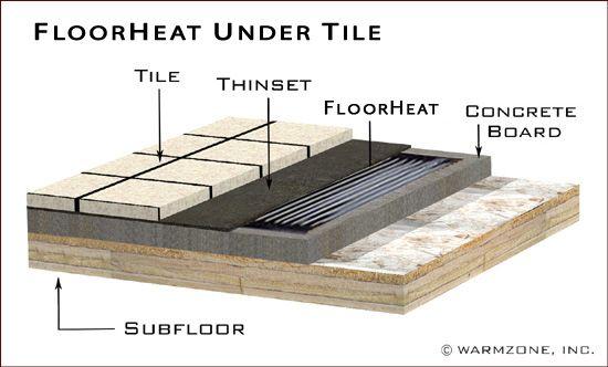 Radiant Floor Heating Installation Manuals Bathroom Pinterest
