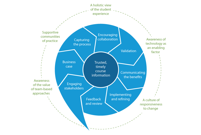 Using technology to improve curriculum design | Jisc