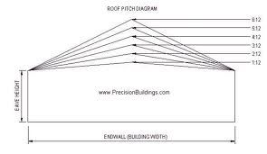 Elow is a roof pitch chart you can use as a quick for Standard garage roof pitch