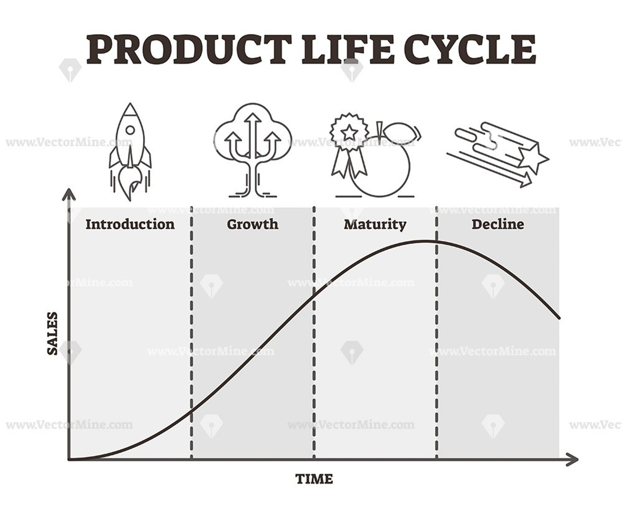 Product Life Cycle Outline Vector Illustration Icons