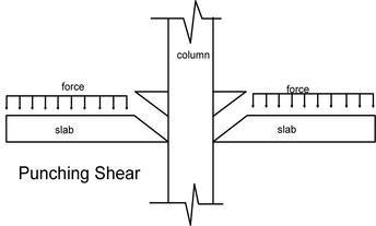 Pin On Design Shear Walls
