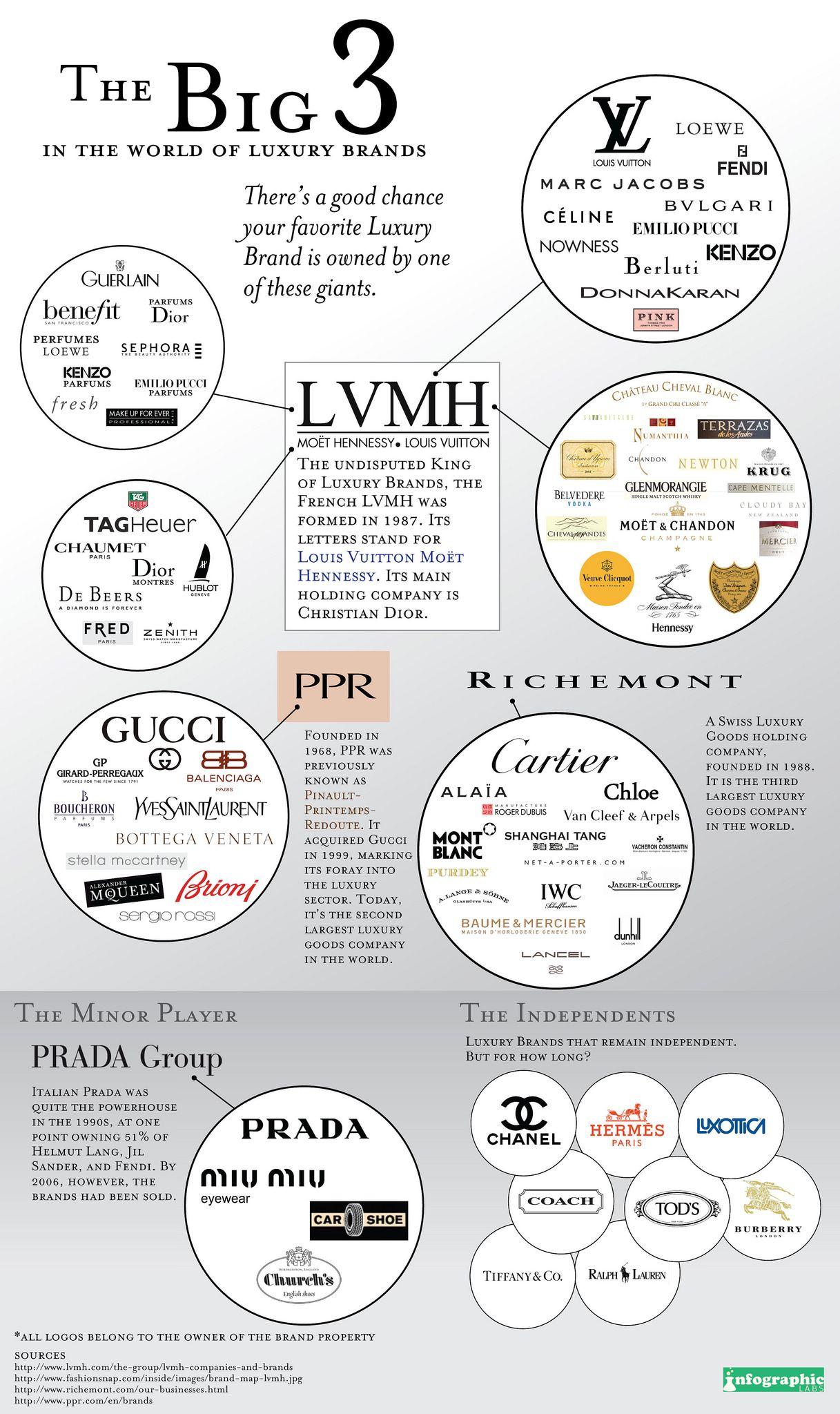 The Big 3 Luxury Brands Branding Infographic Luxury Branding Fashion Infographic