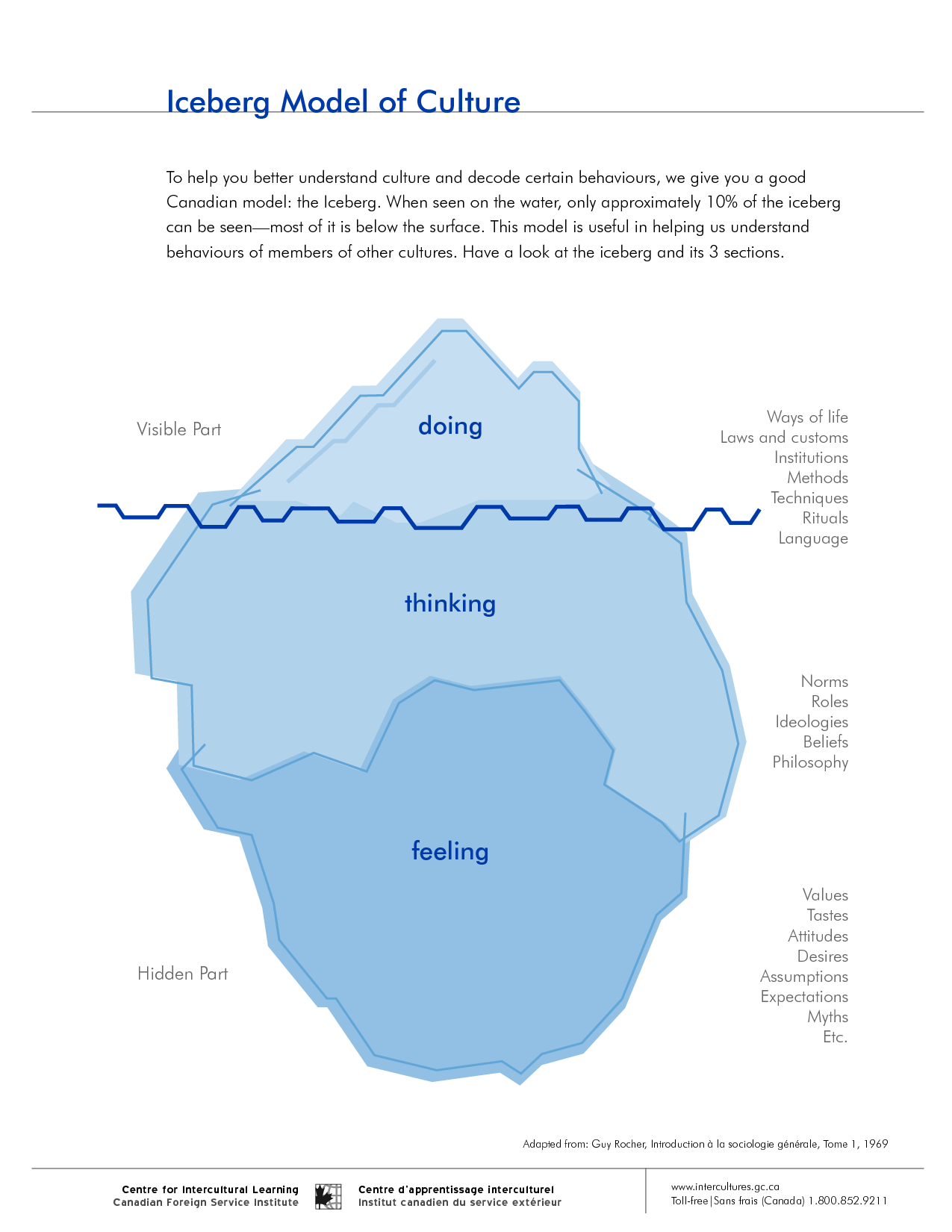 Image Result For Systems Thinking Iceberg