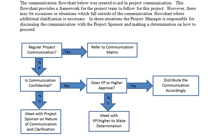 Download Communication Flowchart For Project Management Communication Templates Project Management Project Management Templates Communications Plan