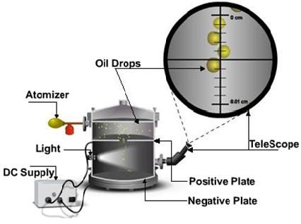 Millikan's oil drop experiment (Theory) : Modern Physics