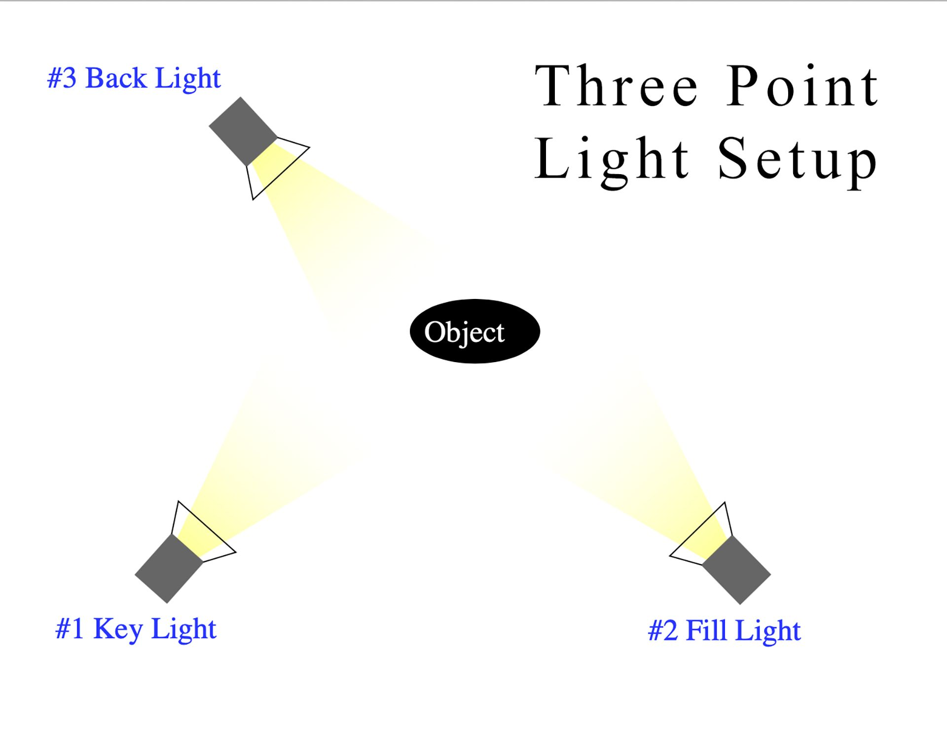 Photography Lighting Basics Of Three