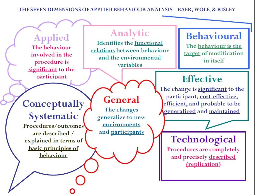 Behavior Analysis - Google Search | Autism | Pinterest | Aba