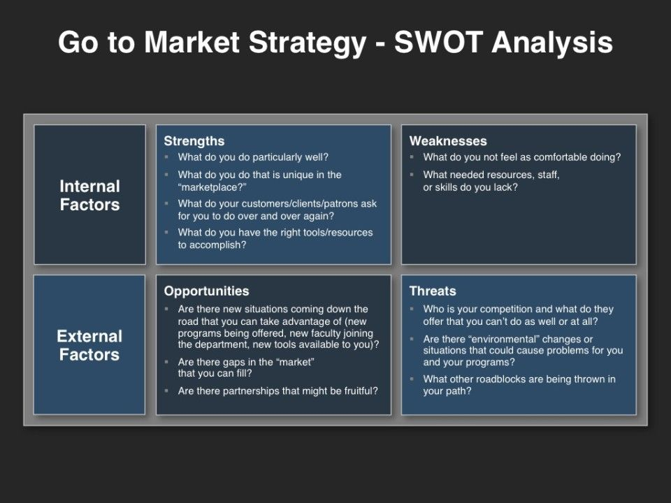GoToMarket Strategy  Swot Analysis  Infographics