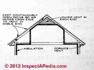 Pyramid Hip Roof House Designs For Bungalows With Cathedral Ceilings Bing Images