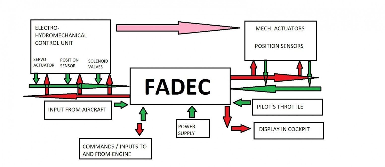 Engine Control Unit Block Diagram Di 2020  Dengan Gambar