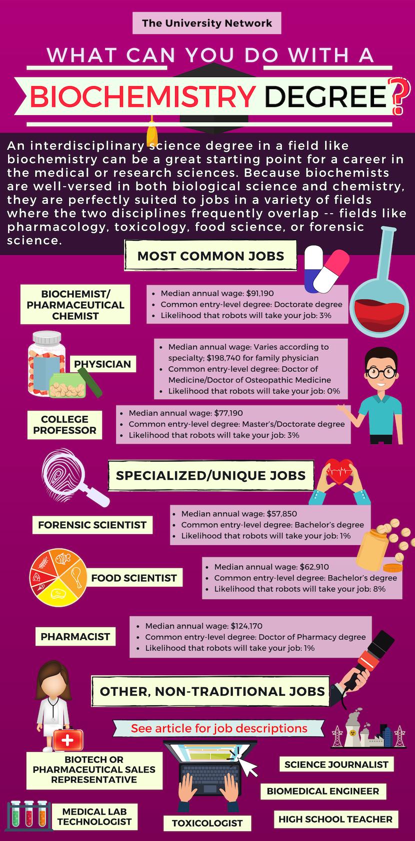 12 Jobs For Biochemistry Majors The University Network Biochemistry Major Biochemistry High School Science Teacher