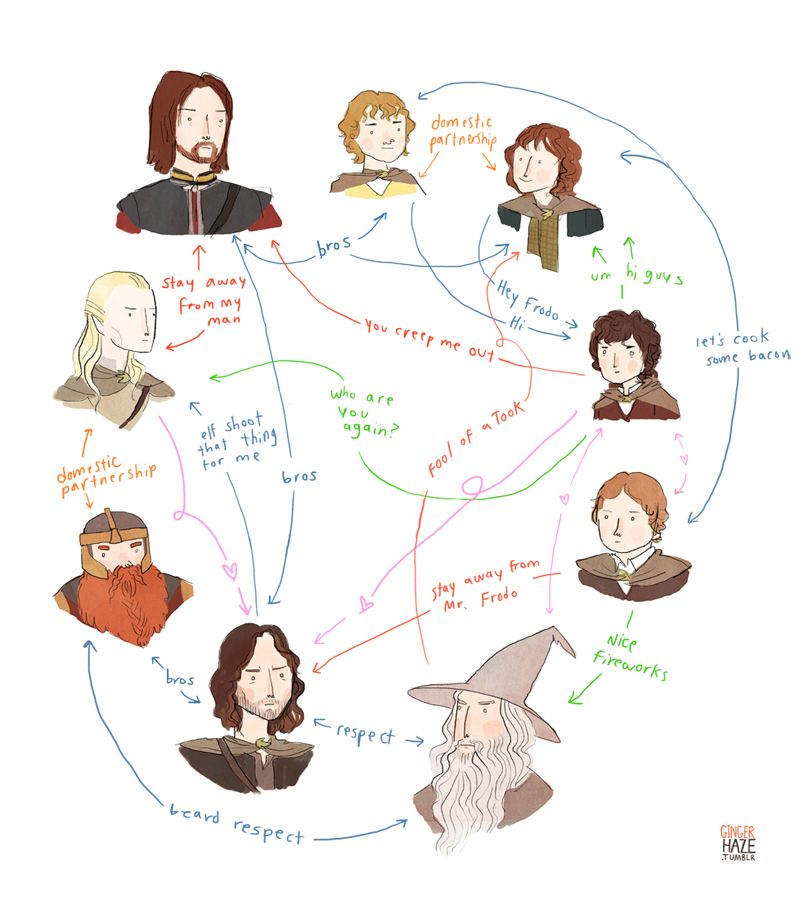 hilarious relationship chart for lotr characters by. Black Bedroom Furniture Sets. Home Design Ideas