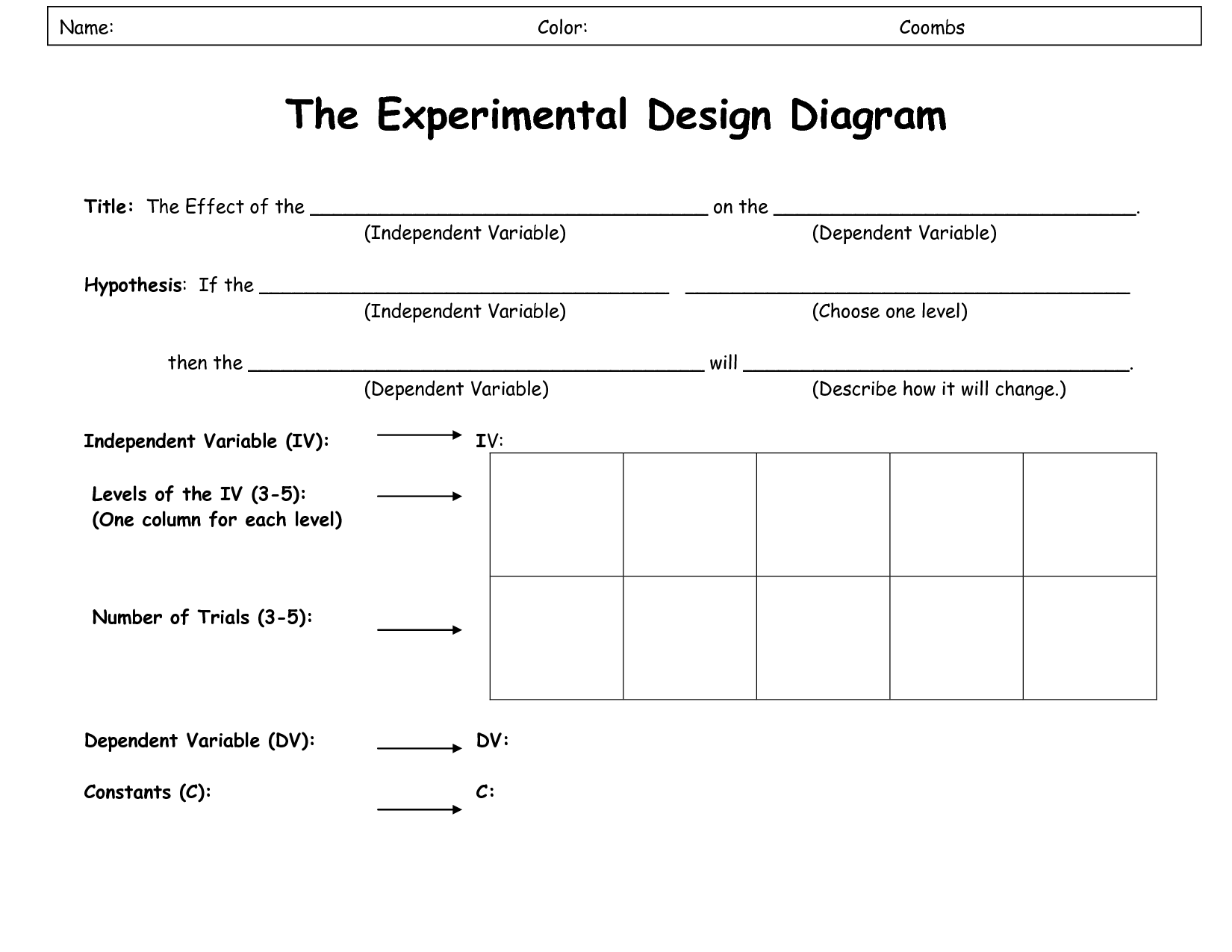 Experimental Design Worksheet Scientific Method