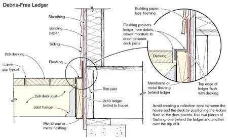 Proper Deck Flashing Rm051001176l1 Tcm17 58475 Jpg