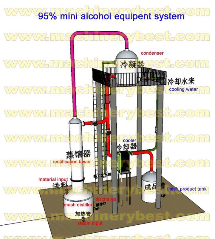 distillation ethanol - Pesquisa Google   Destilador e alambique ...