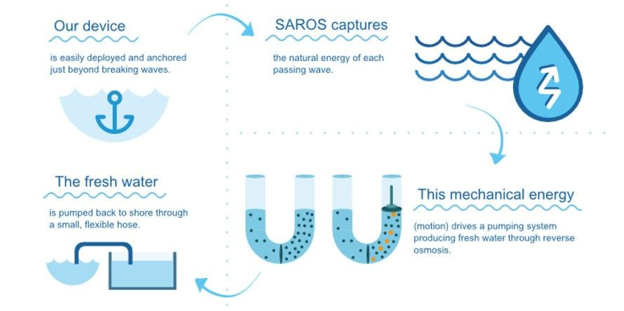 Saros Is A Portable Self Contained Unit That Turns Seawater Into Drinking Water Reverse Osmosis System Drinking Water Ocean Waves