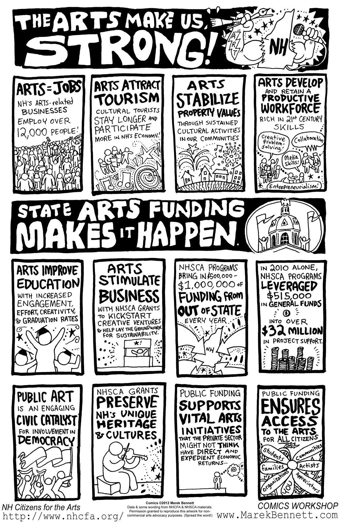 Poster: THE ARTS MAKE US STRONG! | Kunstunterricht ...