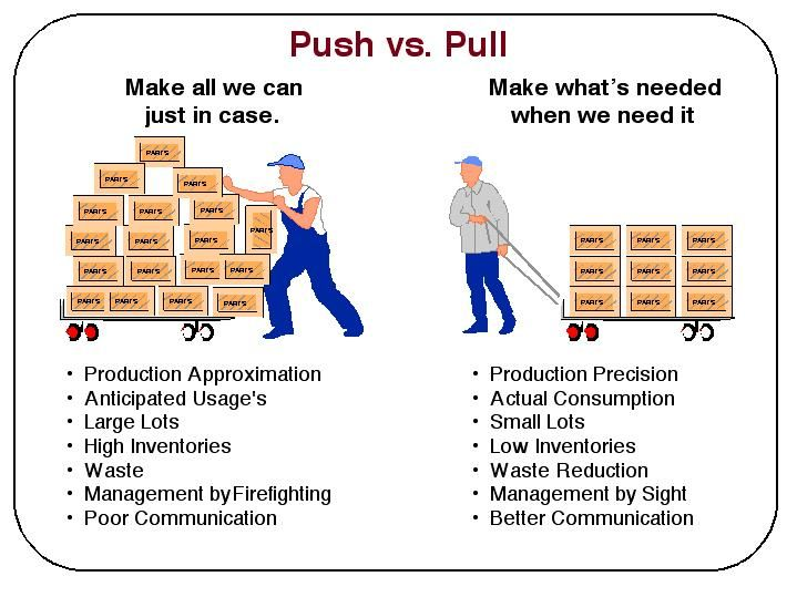 Push vs  Pull | SCM | Lean manufacturing, Operations