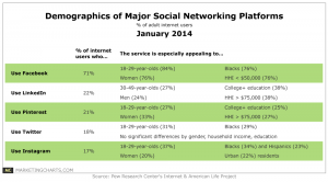 User Demographic Highlights From 5 Major – and Growing – Social Networks