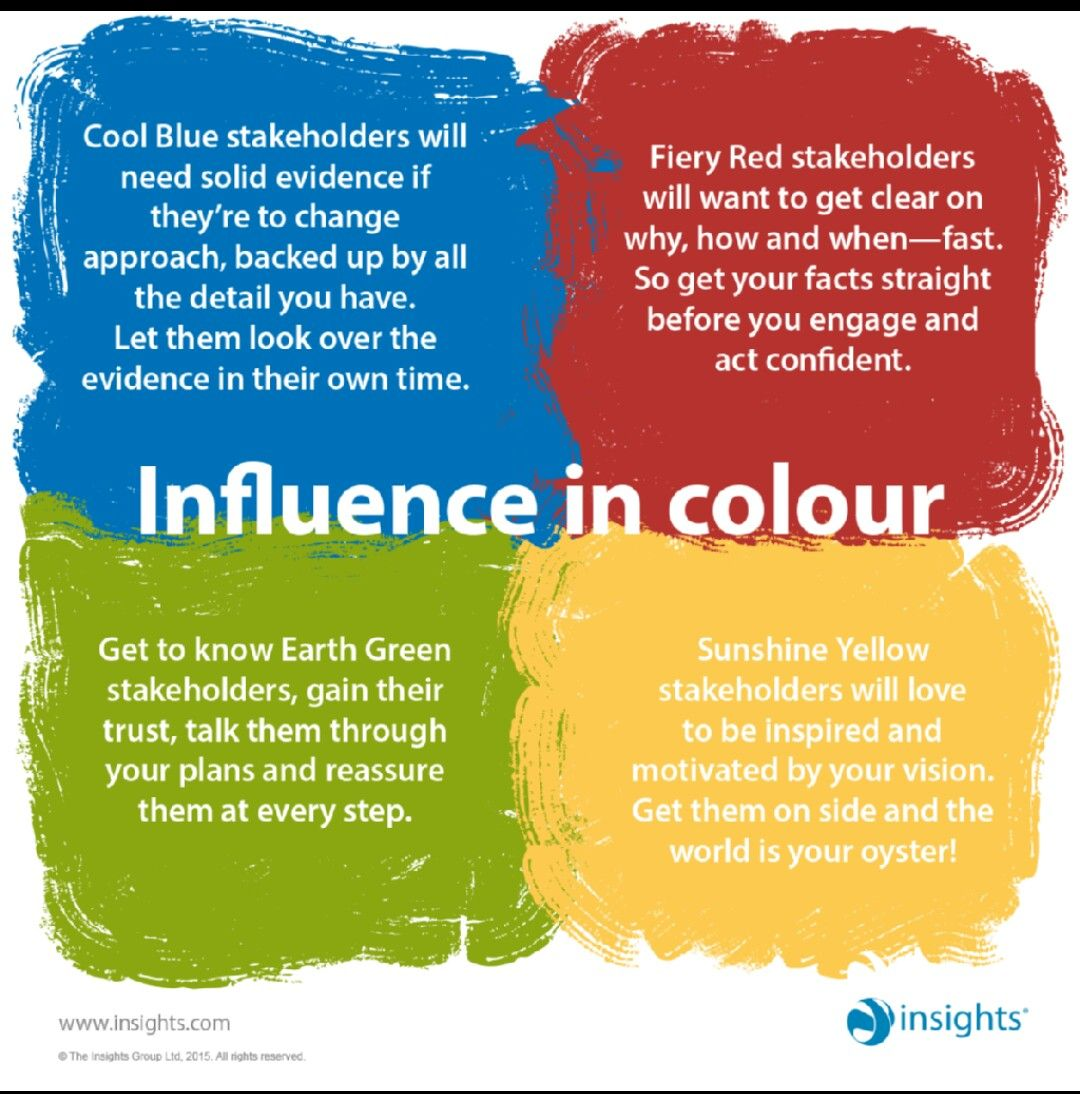 Colours of influence. (Red) Insights discovery