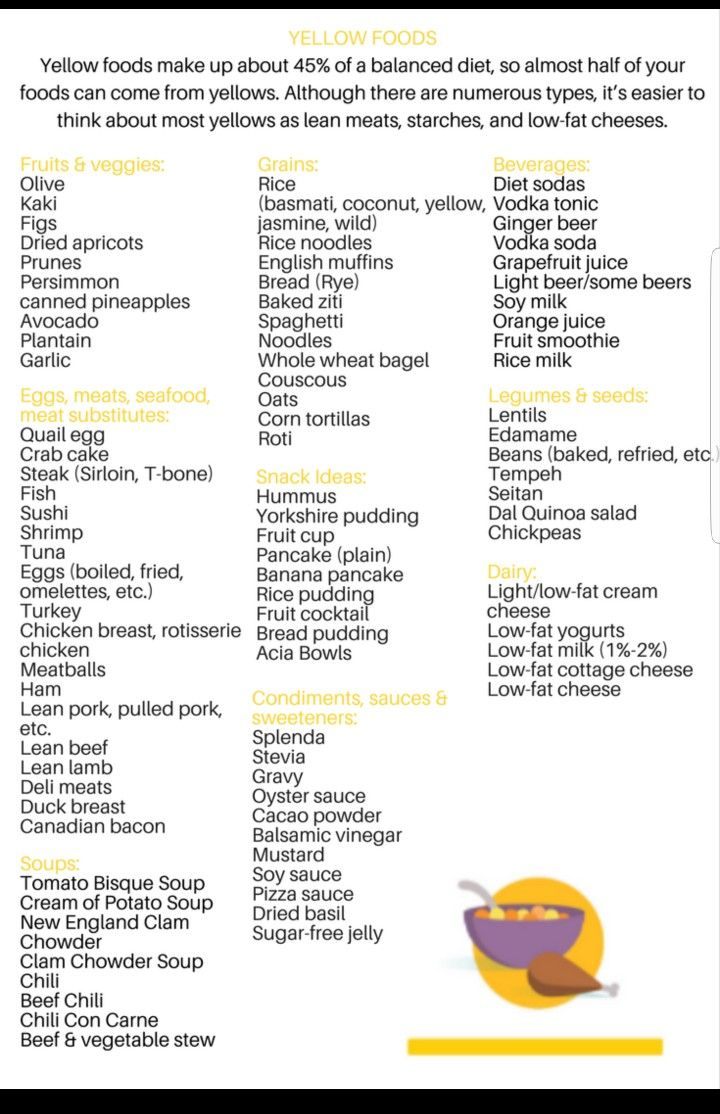 Yellow Foods, Diet And Nutrition, Keto Diet