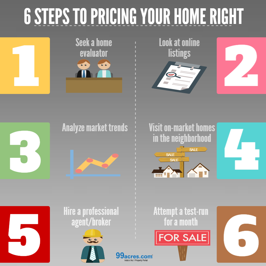 6 Steps To Pricing Your Home Right Real Estate Infographic